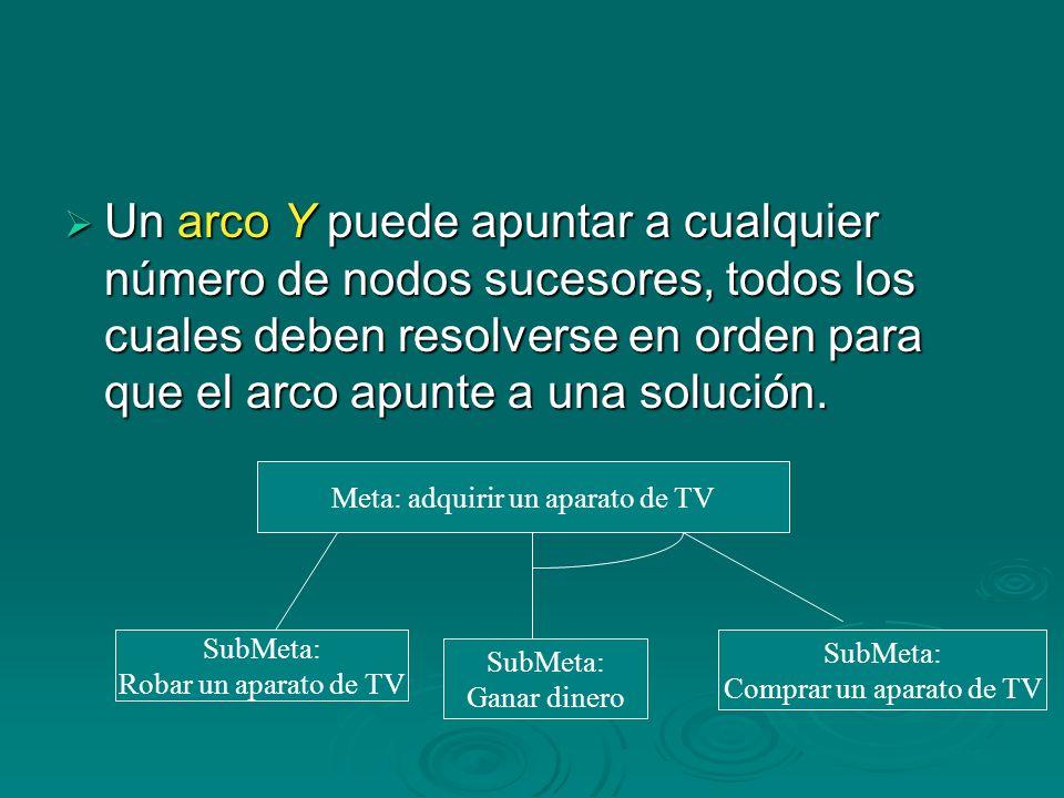 Un arco Y puede apuntar a cualquier número de nodos sucesores, todos los cuales deben resolverse en orden para que el arco apunte a una solución.