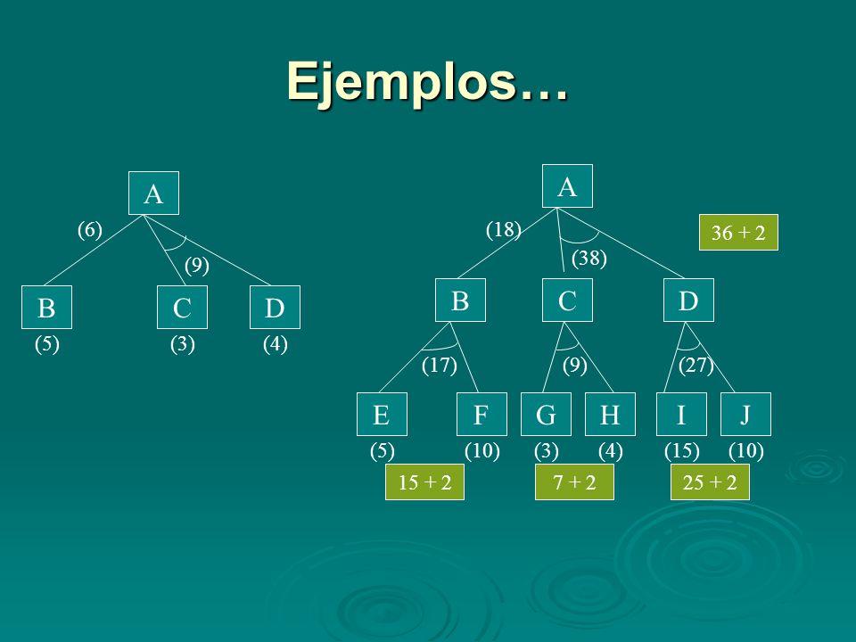 Ejemplos… A A B C D B C D E F G H I J (6) (18) 36 + 2 (38) (9) (5) (3)