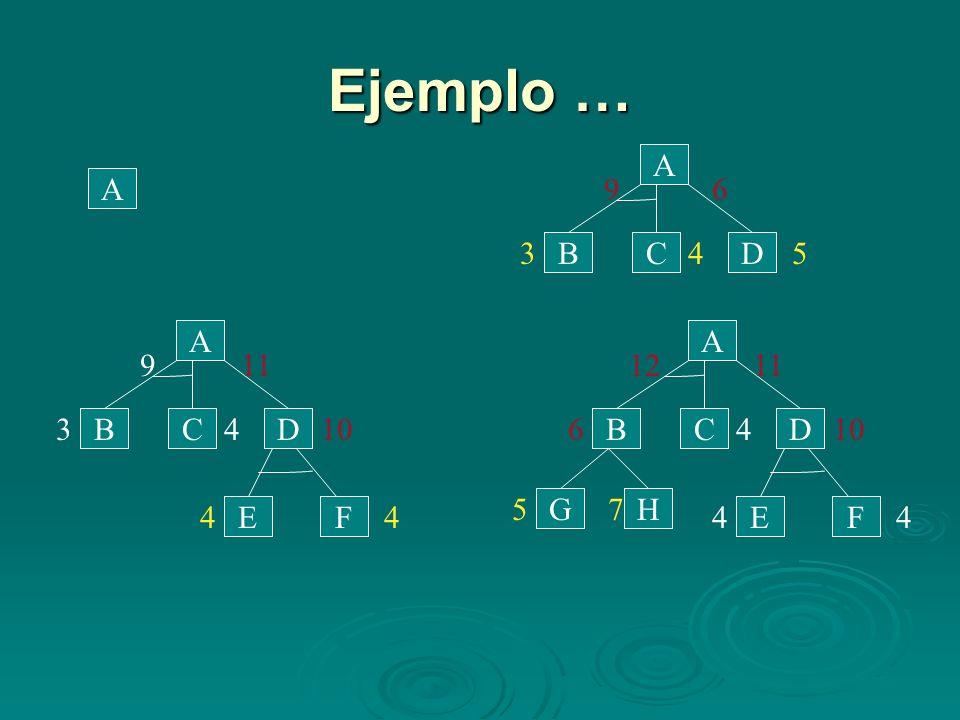 Ejemplo … D C B A 6 9 4 3 5 A D C B A 11 9 4 3 10 F E D C B A 11 12 4