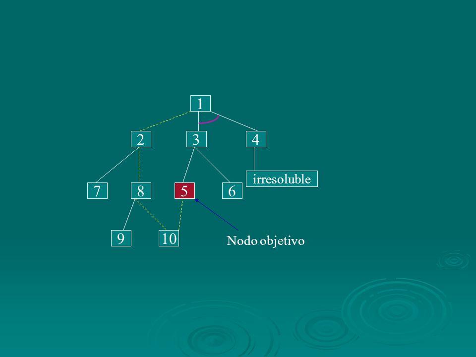 1 2 3 4 irresoluble 7 8 5 6 9 10 Nodo objetivo
