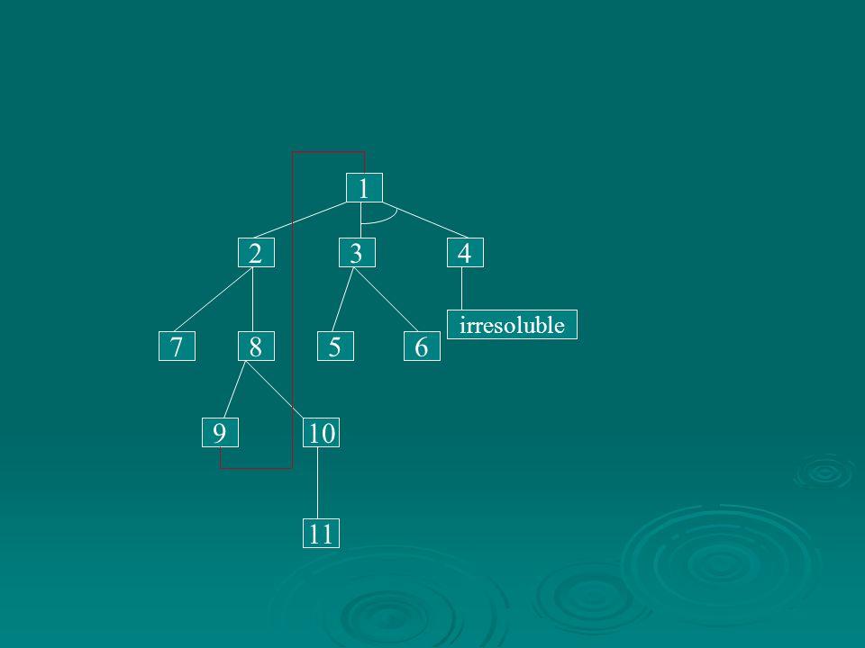 1 2 3 4 irresoluble 7 8 5 6 9 10 11