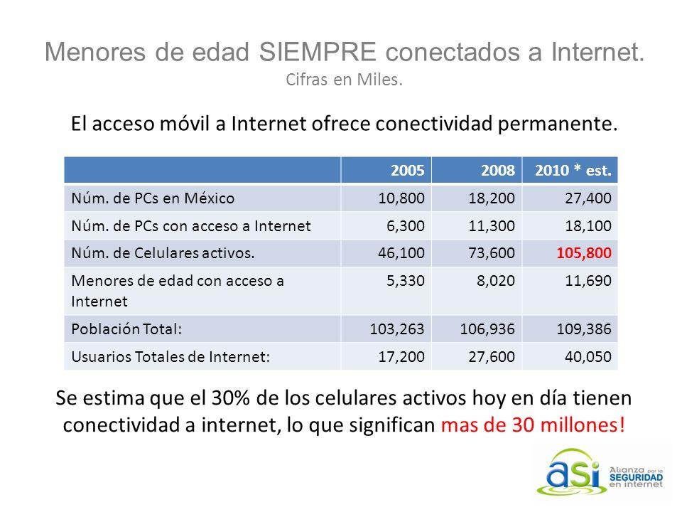 Menores de edad SIEMPRE conectados a Internet. Cifras en Miles.