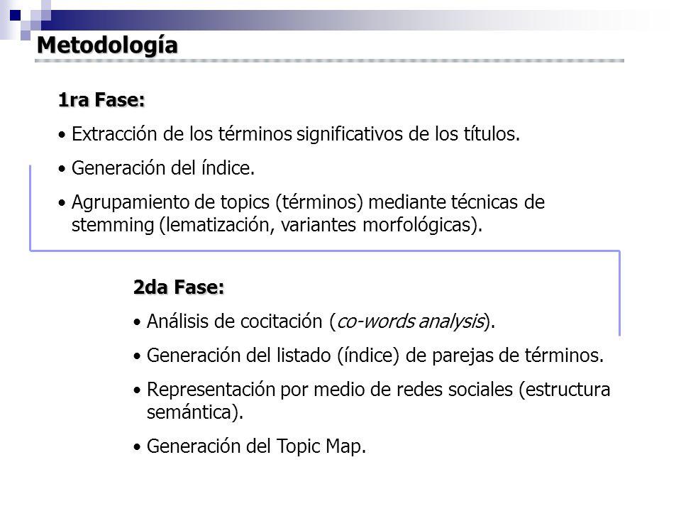 Metodología 1ra Fase: Extracción de los términos significativos de los títulos. Generación del índice.