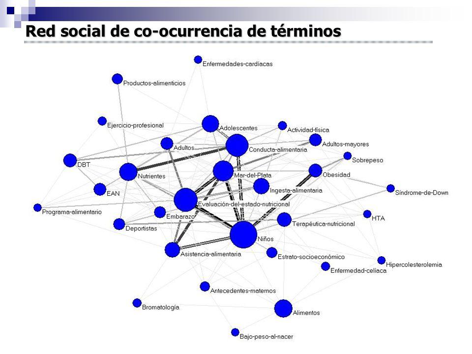 Red social de co-ocurrencia de términos