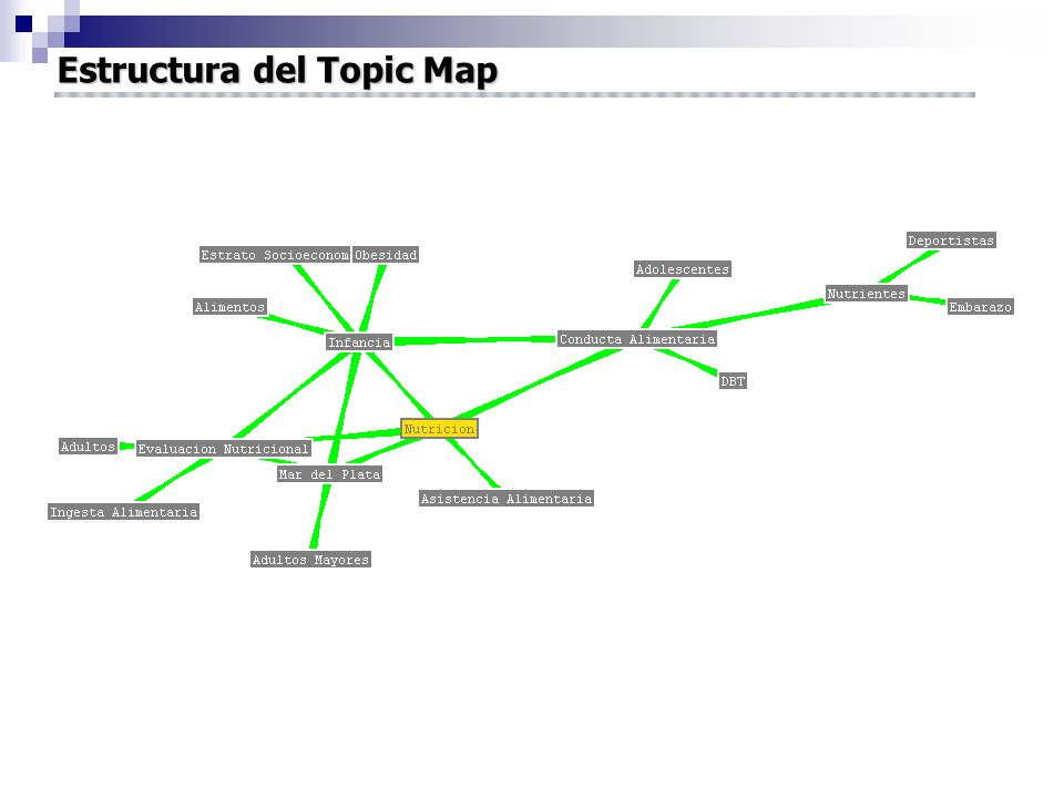 Estructura del Topic Map