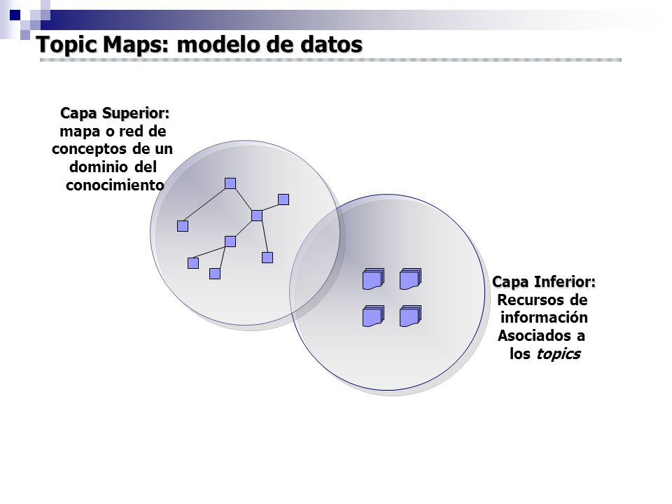 Topic Maps: modelo de datos