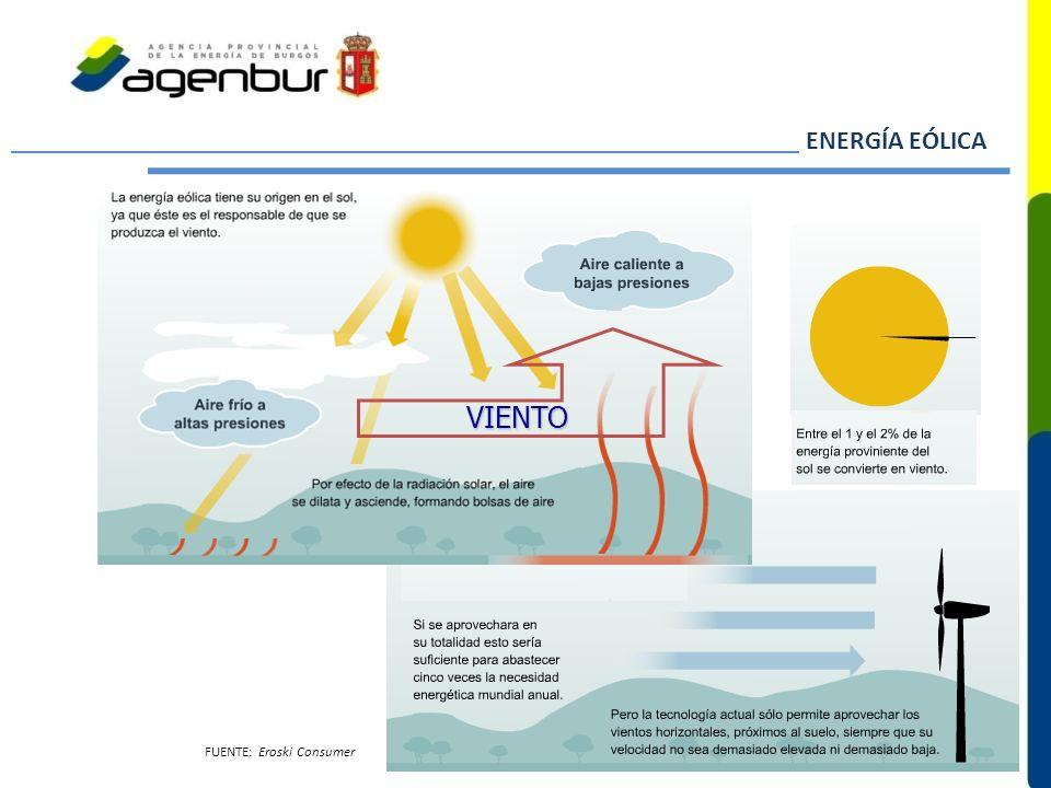 ENERGÍA EÓLICA VIENTO FUENTE: Eroski Consumer