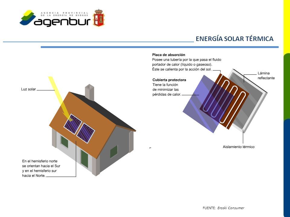 ENERGÍA SOLAR TÉRMICA FUENTE: Eroski Consumer