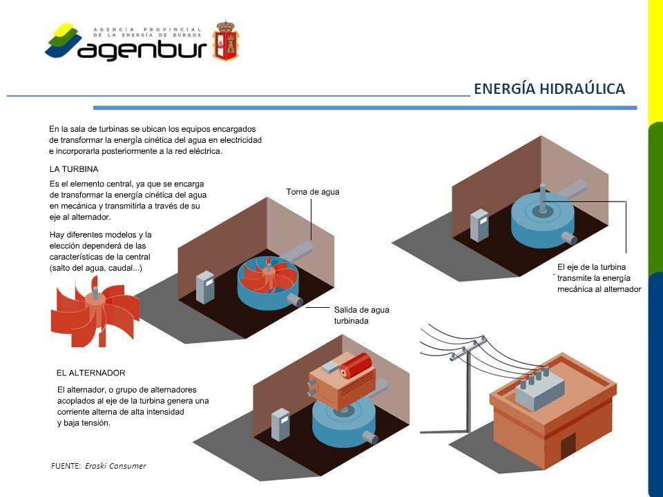 ENERGÍA HIDRAÚLICA FUENTE: Eroski Consumer
