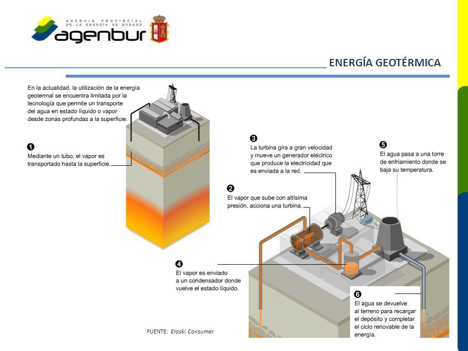 ENERGÍA GEOTÉRMICA FUENTE: Eroski Consumer