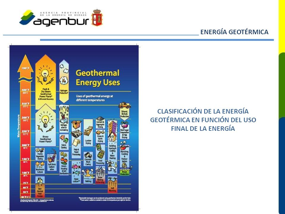 ENERGÍA GEOTÉRMICA CLASIFICACIÓN DE LA ENERGÍA GEOTÉRMICA EN FUNCIÓN DEL USO FINAL DE LA ENERGÍA.