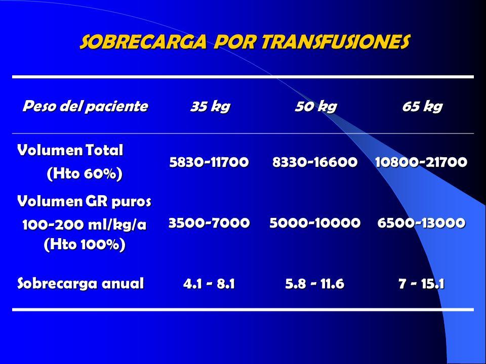 SOBRECARGA POR TRANSFUSIONES