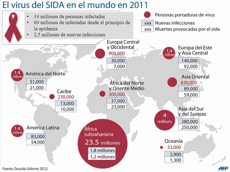 34 millones de personas infectadas