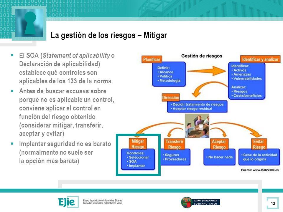 La gestión de los riesgos – Mitigar