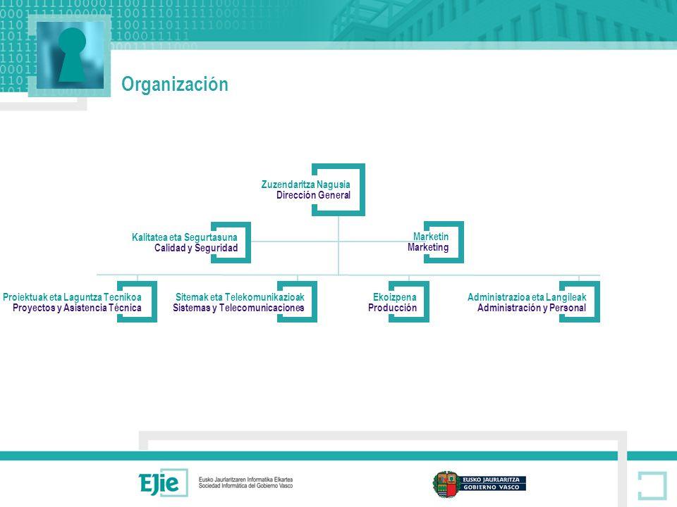 Organización Zuzendaritza Nagusia Dirección General