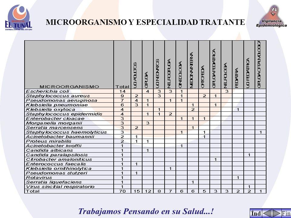 MICROORGANISMO Y ESPECIALIDAD TRATANTE