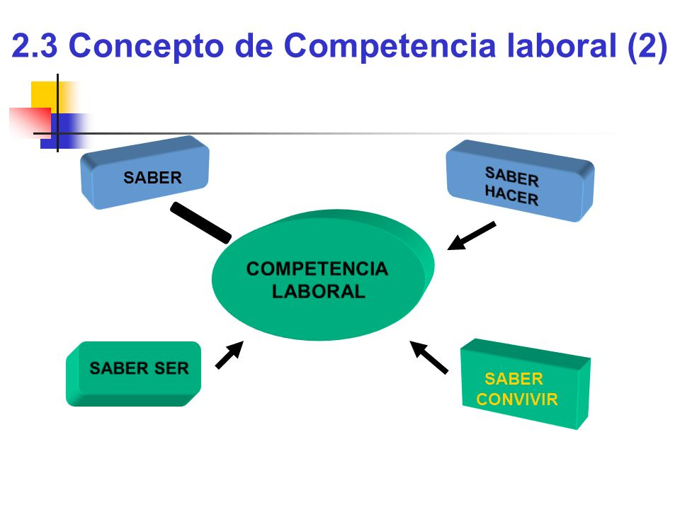 2.3 Concepto de Competencia laboral (2)