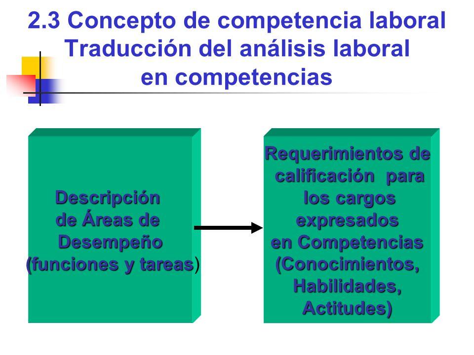 2.3 Concepto de competencia laboral Traducción del análisis laboral en competencias