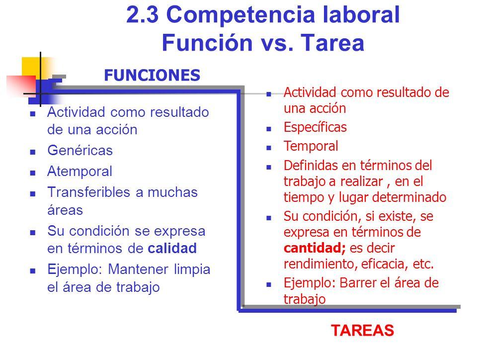 2.3 Competencia laboral Función vs. Tarea