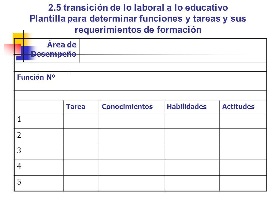2.5 transición de lo laboral a lo educativo Plantilla para determinar funciones y tareas y sus requerimientos de formación