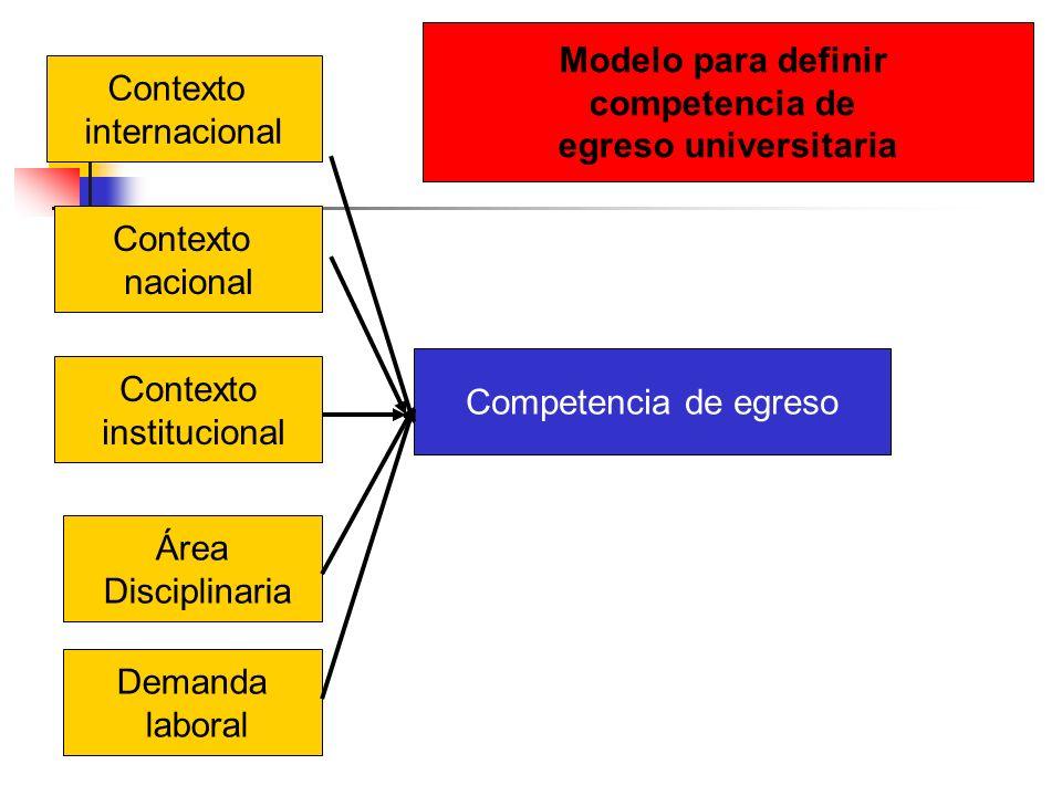 Modelo para definir competencia de. egreso universitaria. Contexto. internacional. Contexto. nacional.