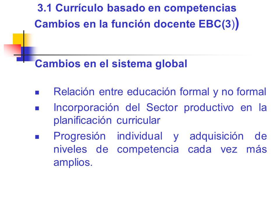3.1 Currículo basado en competencias Cambios en la función docente EBC(3))