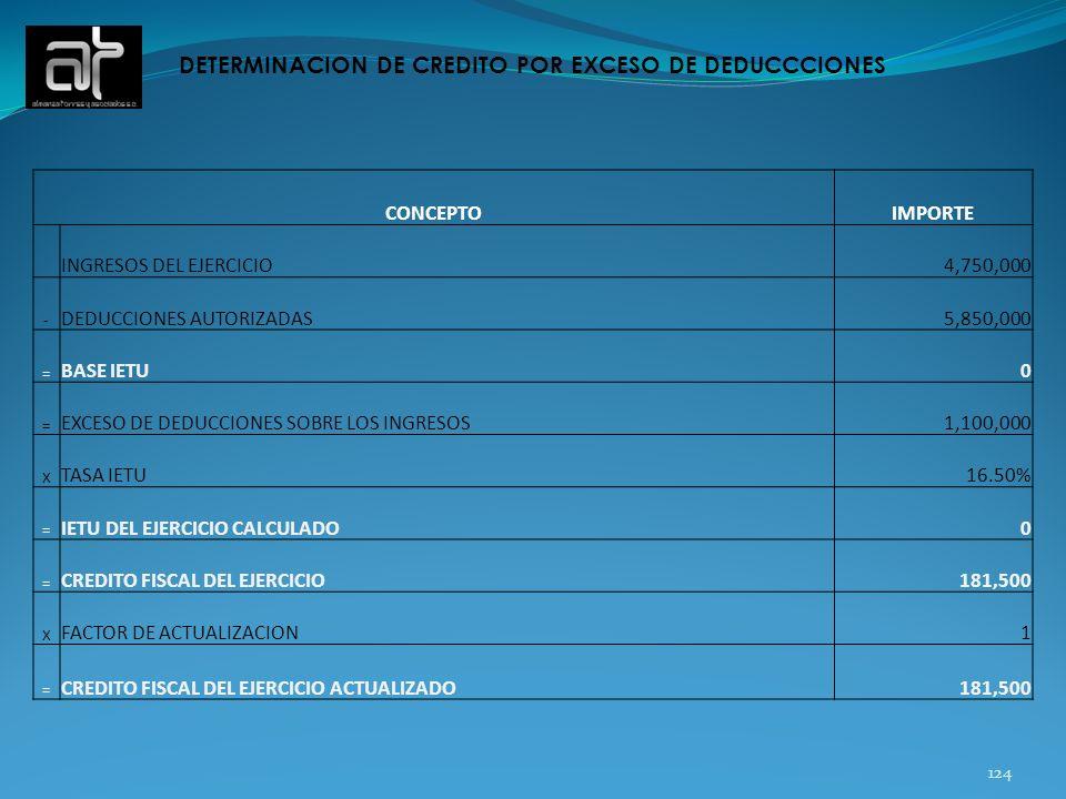 DETERMINACION DE CREDITO POR EXCESO DE DEDUCCCIONES