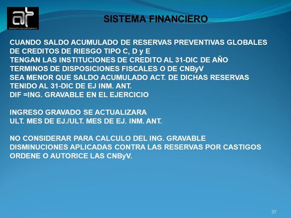 SISTEMA FINANCIERO CUANDO SALDO ACUMULADO DE RESERVAS PREVENTIVAS GLOBALES. DE CREDITOS DE RIESGO TIPO C, D y E.