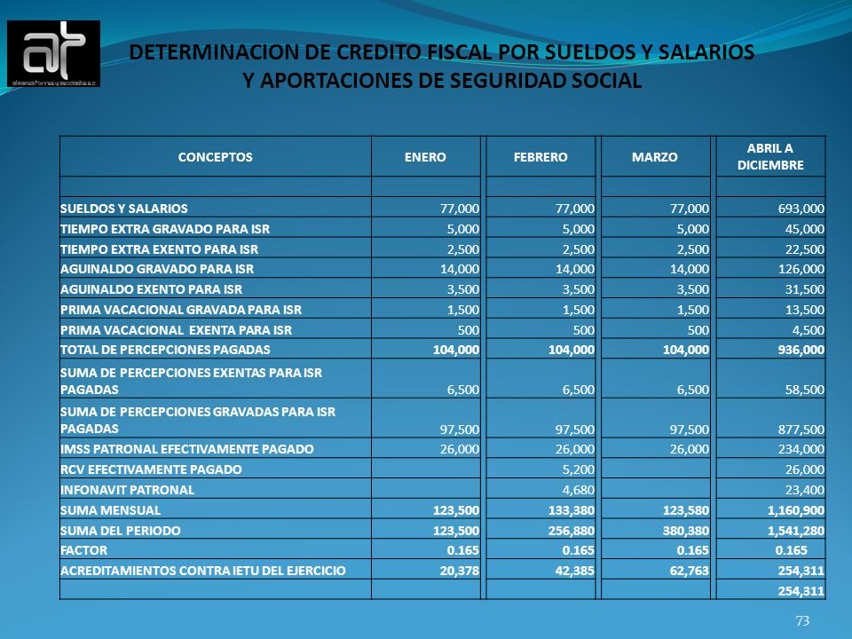 DETERMINACION DE CREDITO FISCAL POR SUELDOS Y SALARIOS