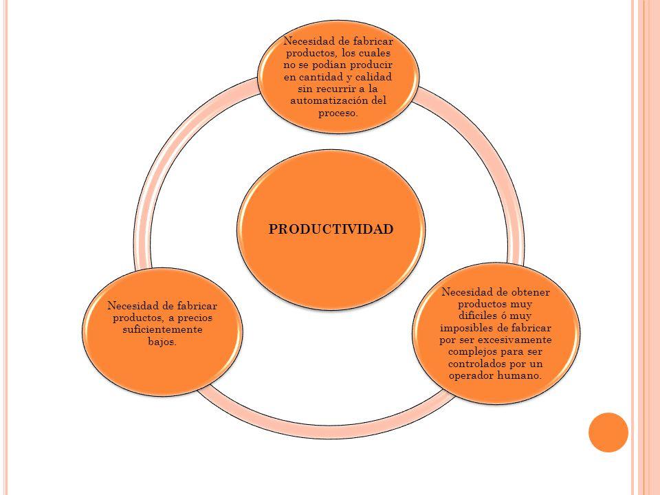 Necesidad de fabricar productos, a precios suficientemente bajos.