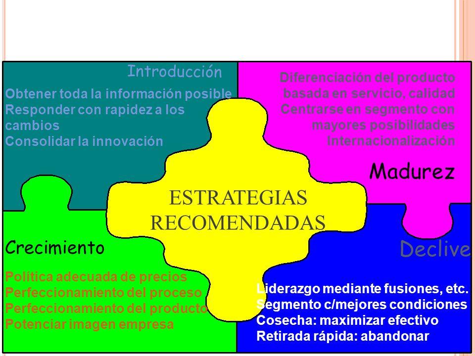 Madurez ESTRATEGIAS RECOMENDADAS Declive Crecimiento Introducción