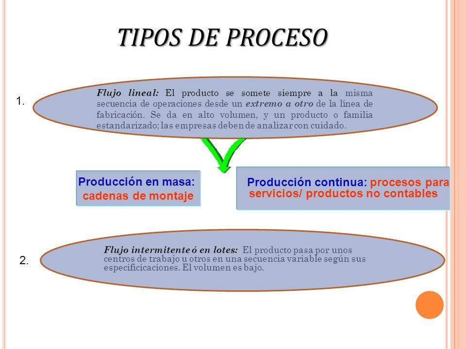 Producción continua: procesos para servicios/ productos no contables