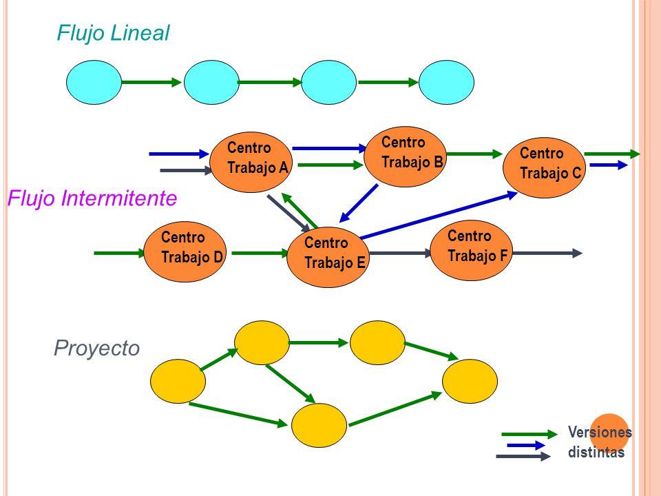Flujo Lineal Flujo Intermitente Proyecto Centro Centro Trabajo B