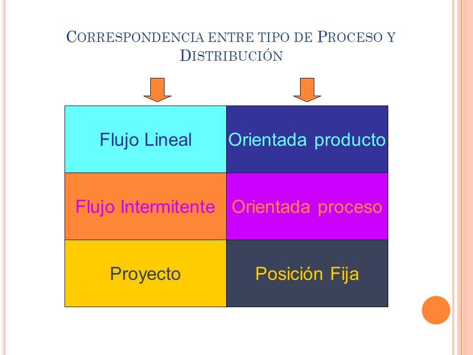 Correspondencia entre tipo de Proceso y Distribución