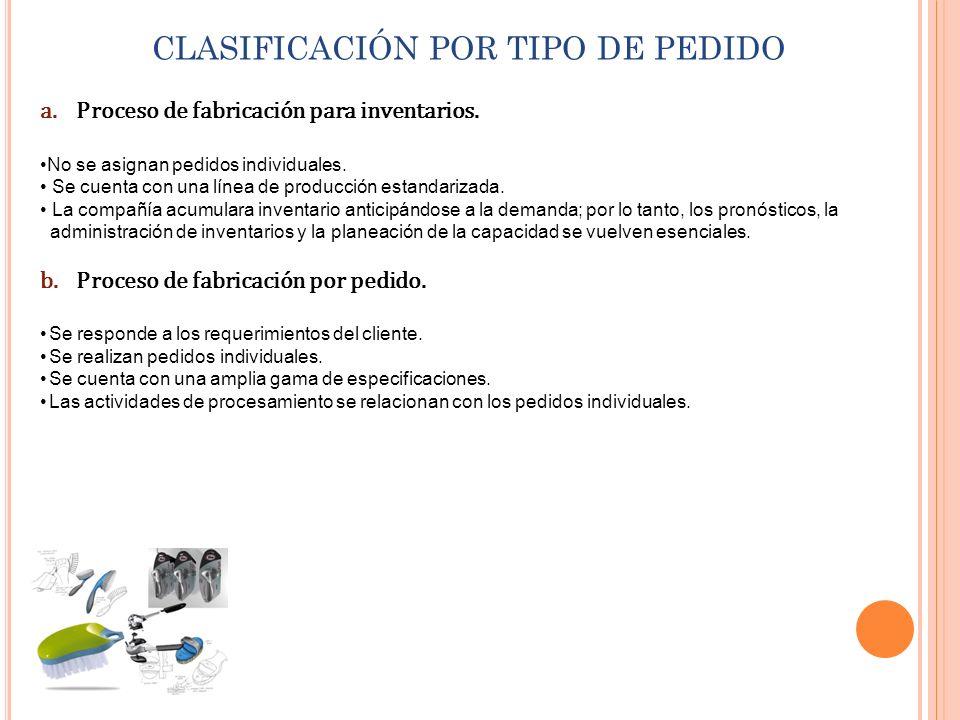 CLASIFICACIÓN POR TIPO DE PEDIDO