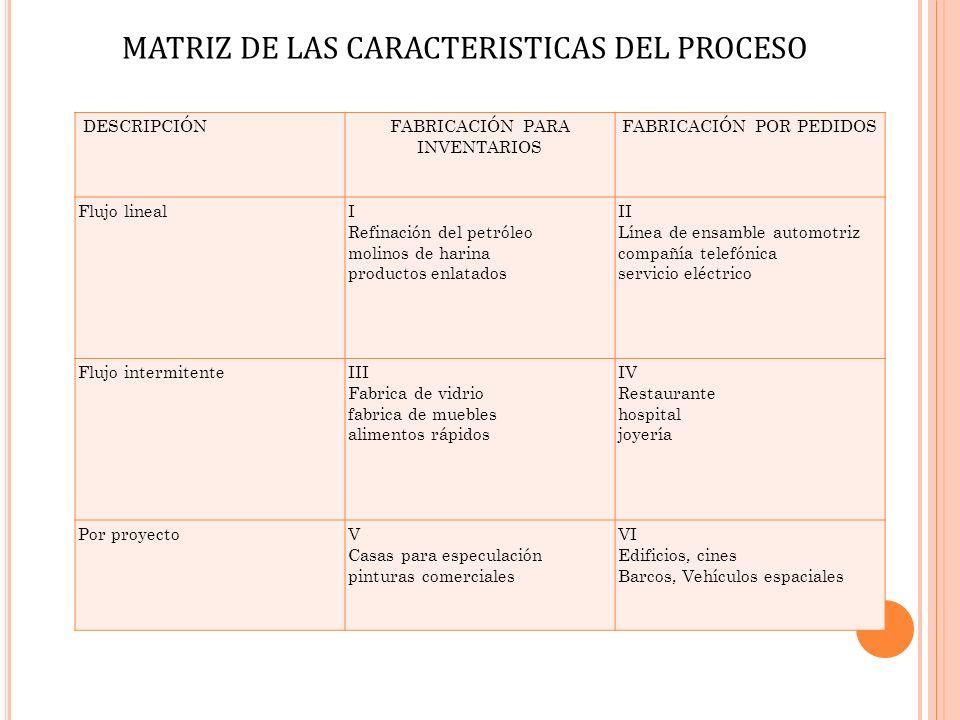 MATRIZ DE LAS CARACTERISTICAS DEL PROCESO