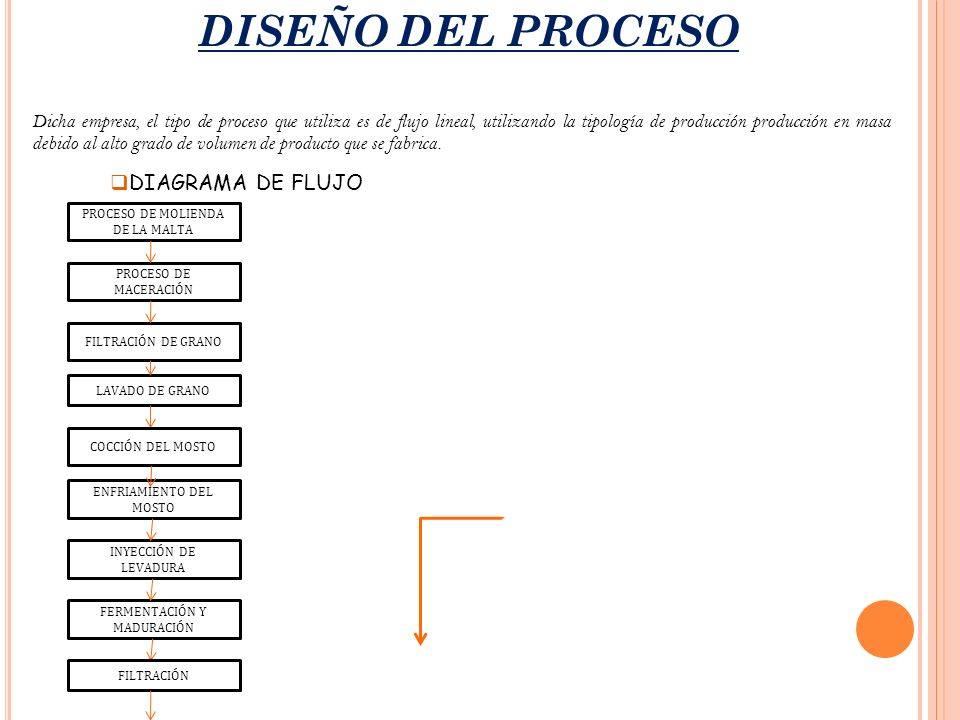 DISEÑO DEL PROCESO DIAGRAMA DE FLUJO