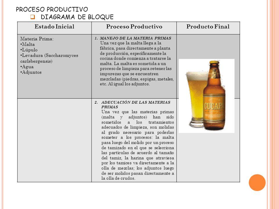 PROCESO PRODUCTIVO DIAGRAMA DE BLOQUE Estado Inicial