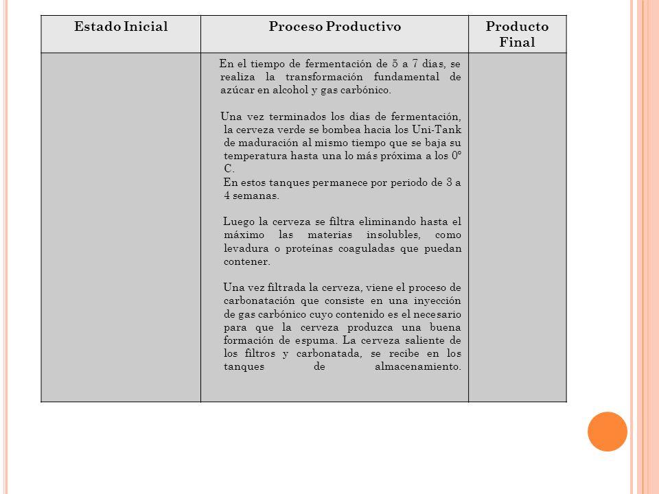 Estado Inicial Proceso Productivo Producto Final