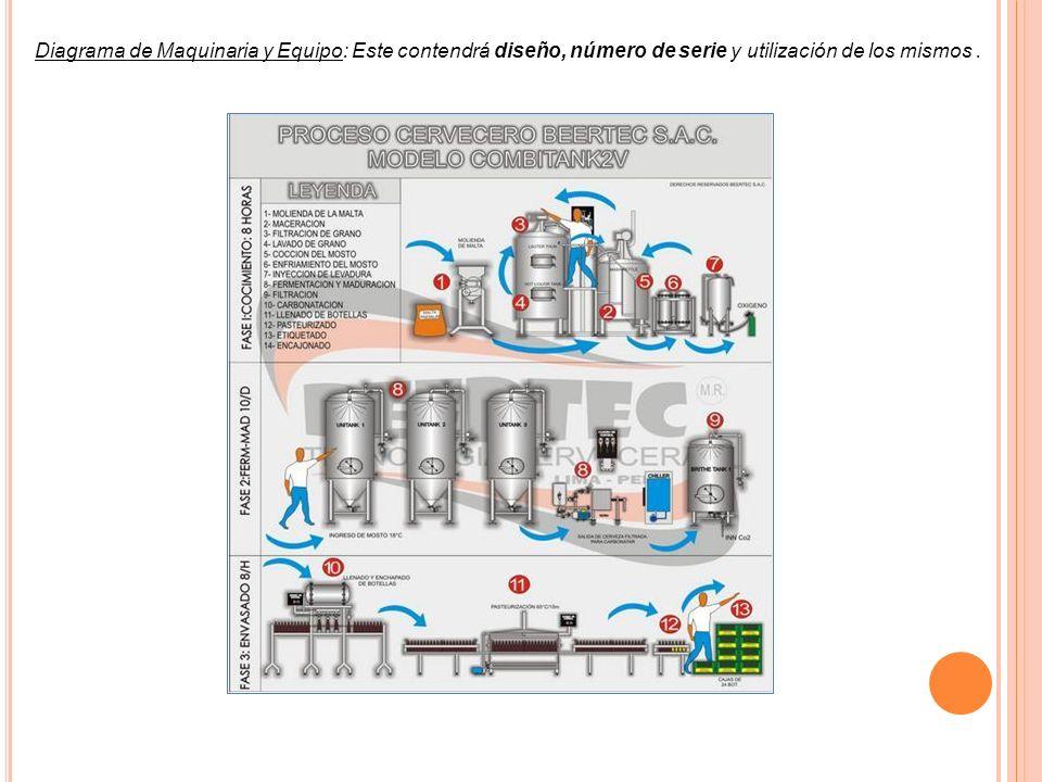 Diagrama de Maquinaria y Equipo: Este contendrá diseño, número de serie y utilización de los mismos .