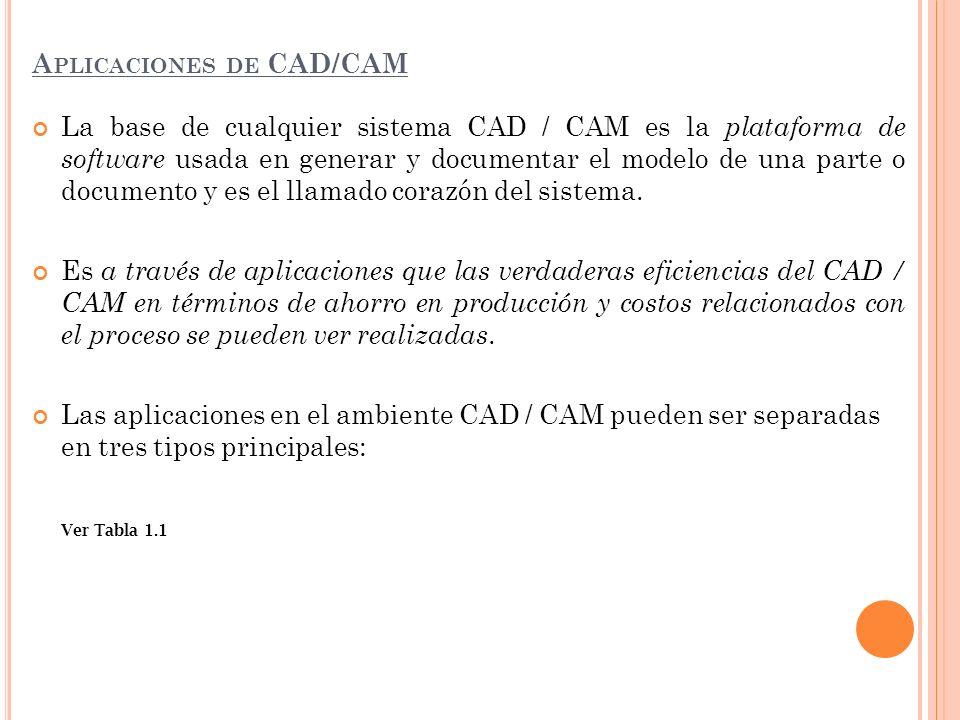 Aplicaciones de CAD/CAM