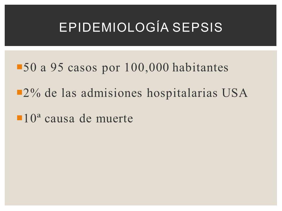Epidemiología SEPSIS 50 a 95 casos por 100,000 habitantes. 2% de las admisiones hospitalarias USA.