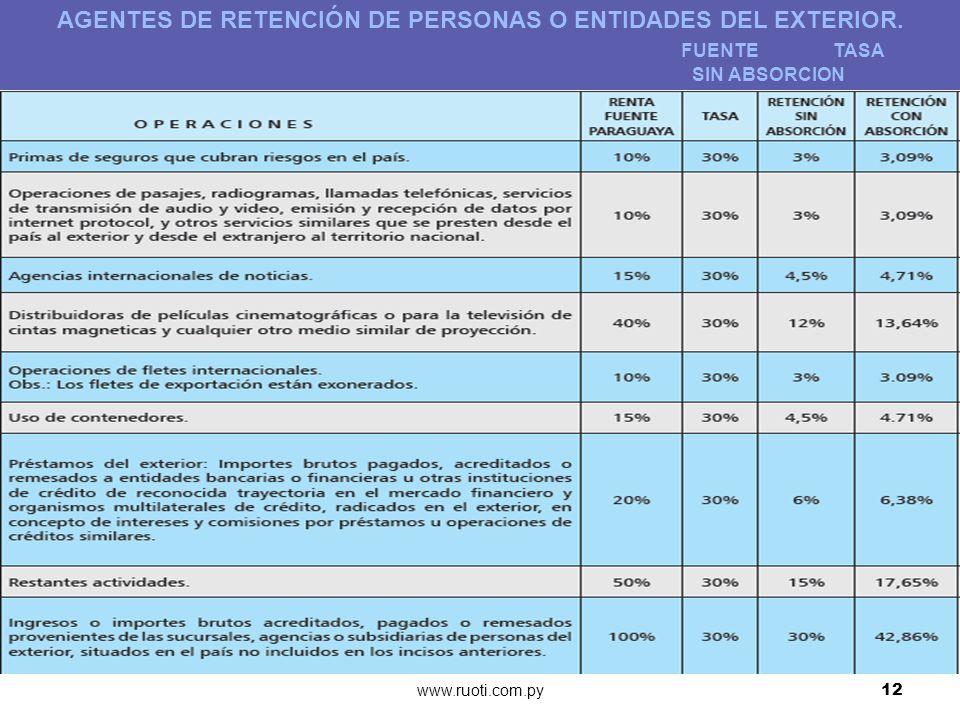 AGENTES DE RETENCIÓN DE PERSONAS O ENTIDADES DEL EXTERIOR.