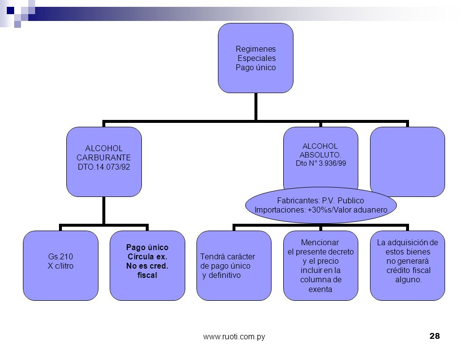 Fabricantes: P.V. Publico Importaciones: +30%s/Valor aduanero