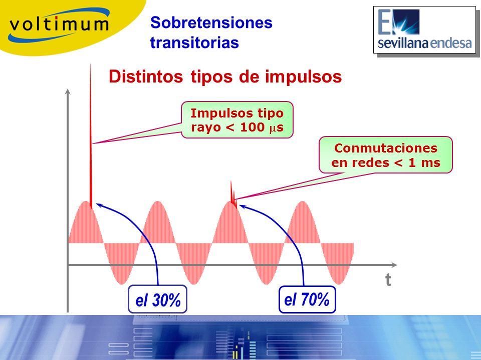 Impulsos tipo rayo < 100 s Conmutaciones en redes < 1 ms