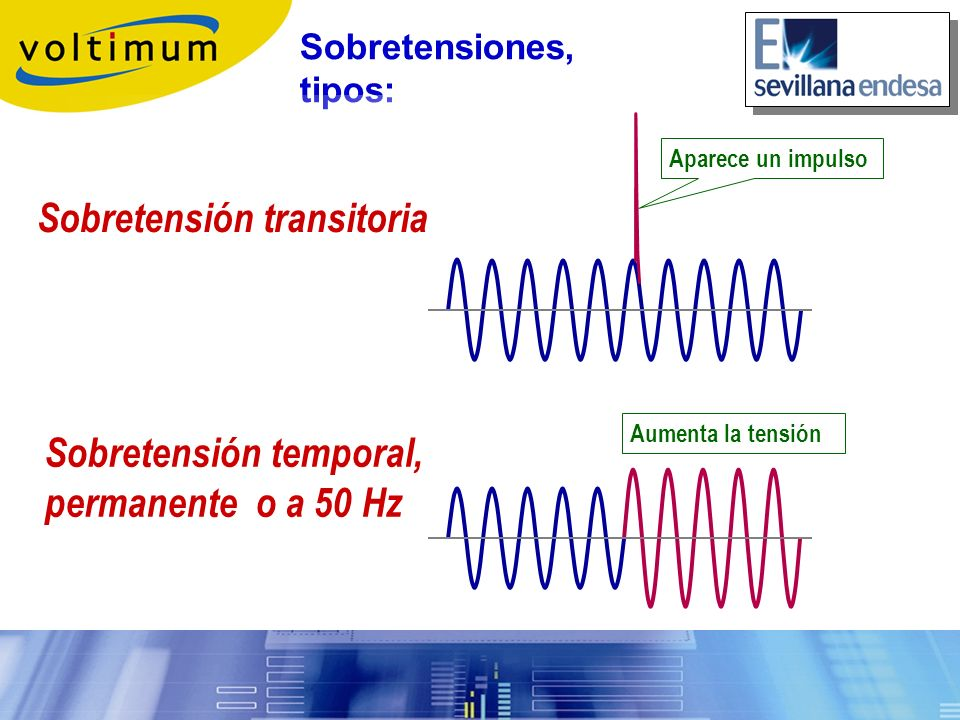 Sobretensión transitoria