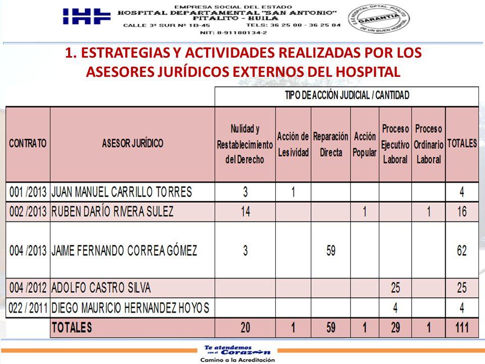 1. ESTRATEGIAS Y ACTIVIDADES REALIZADAS POR LOS ASESORES JURÍDICOS EXTERNOS DEL HOSPITAL