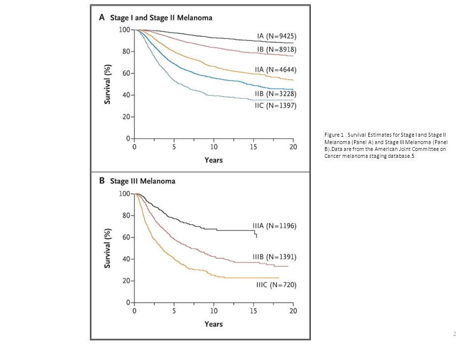 Figure 1 . Survival Estimates for Stage I and Stage II Melanoma (Panel A) and Stage III Melanoma (Panel B).Data are from the American Joint Committee on Cancer melanoma staging database.5