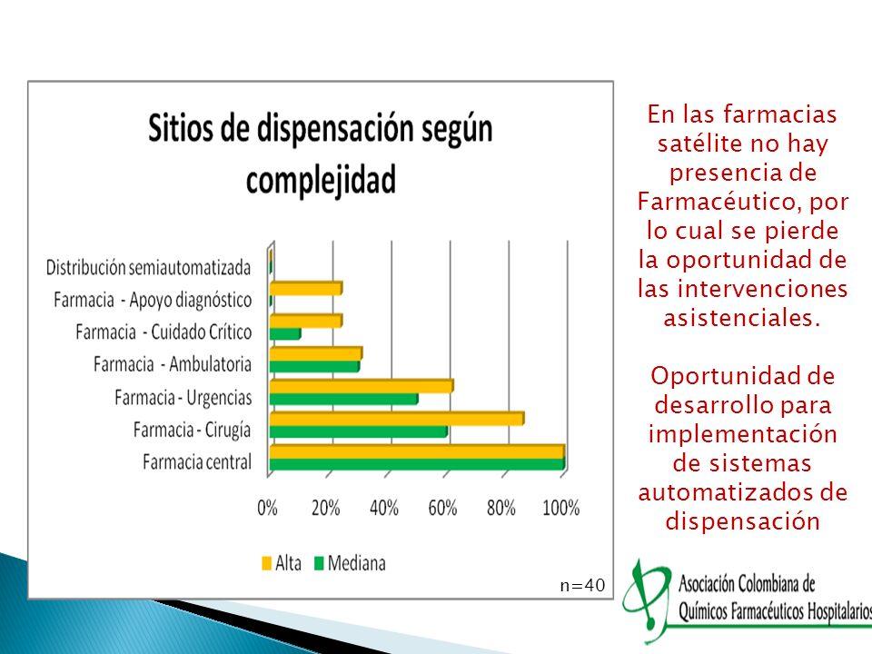 En las farmacias satélite no hay presencia de Farmacéutico, por lo cual se pierde la oportunidad de las intervenciones asistenciales.