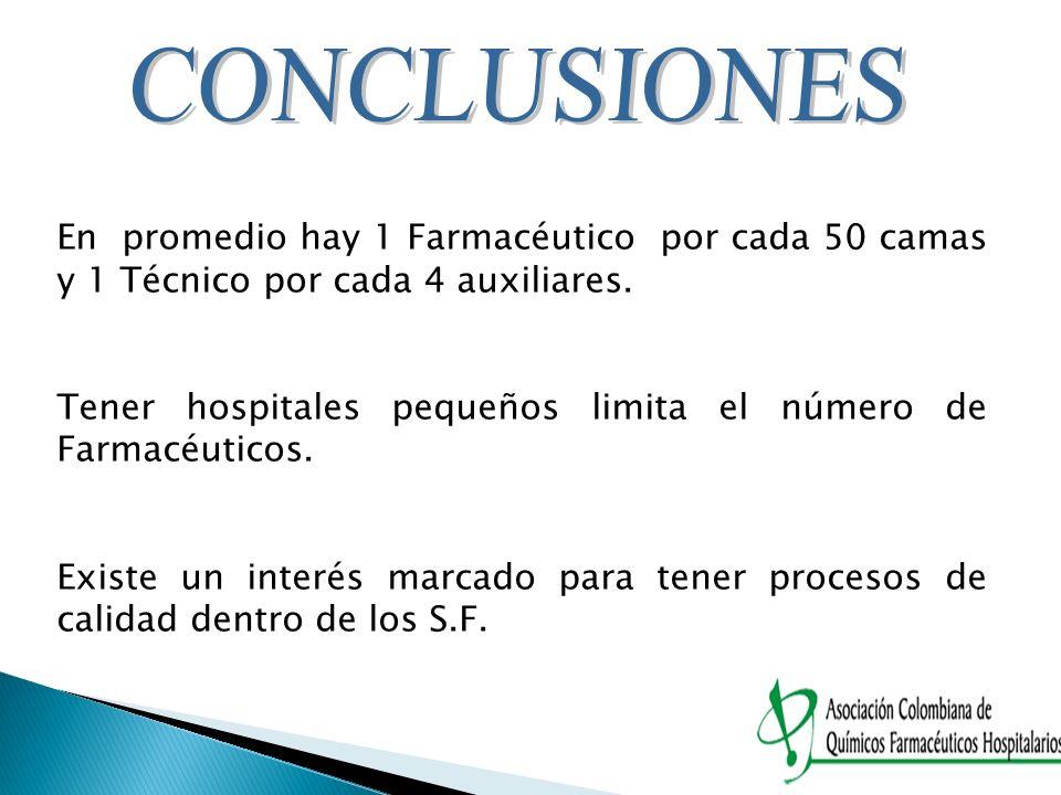 CONCLUSIONES En promedio hay 1 Farmacéutico por cada 50 camas y 1 Técnico por cada 4 auxiliares.